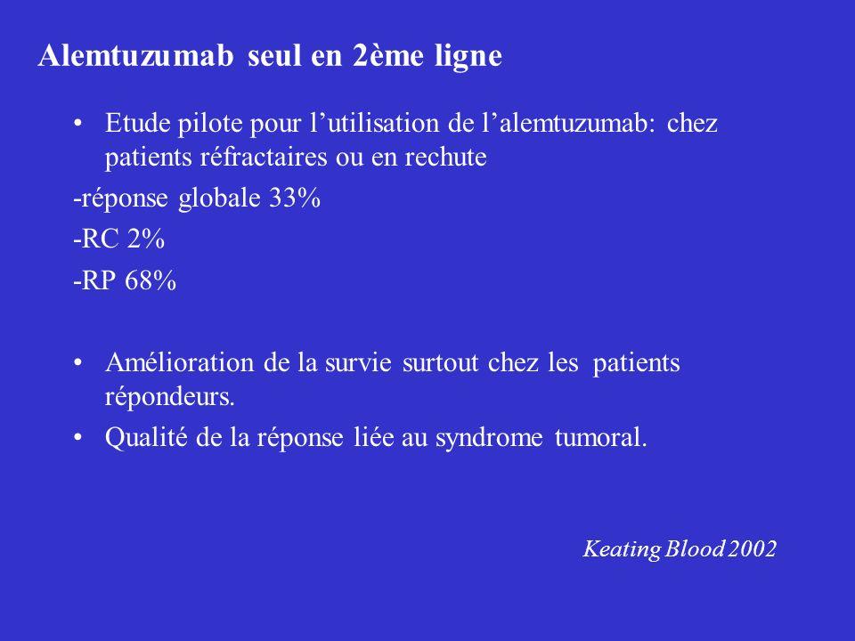 Alemtuzumab seul en 2ème ligne Etude pilote pour lutilisation de lalemtuzumab: chez patients réfractaires ou en rechute -réponse globale 33% -RC 2% -R