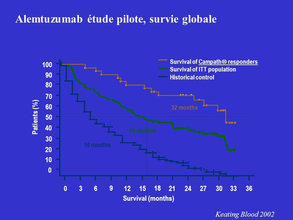 Alemtuzumab étude pilote, survie globale Keating Blood 2002