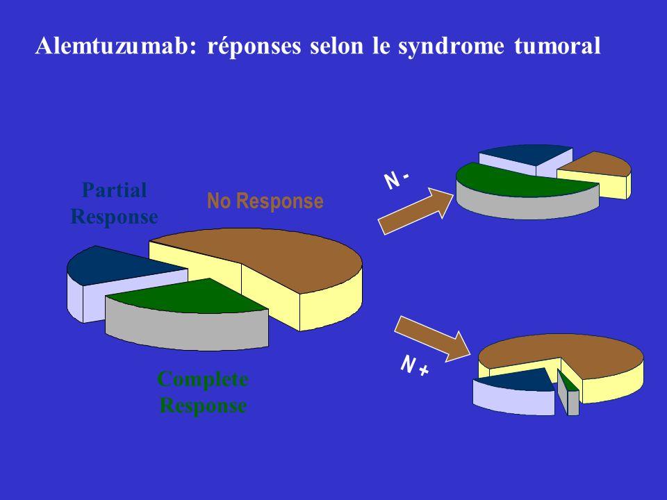 Alemtuzumab: réponses selon le syndrome tumoral Partial Response Complete Response No Response 14 (40%) 43 (56%) N - N +