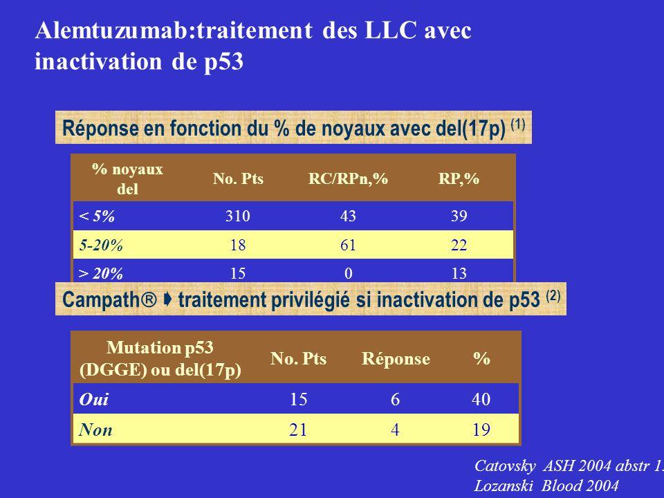 Alemtuzumab:traitement des LLC avec inactivation de p53 Réponse en fonction du % de noyaux avec del(17p) (1) % noyaux del No. PtsRC/RPn,%RP,% < 5%3104