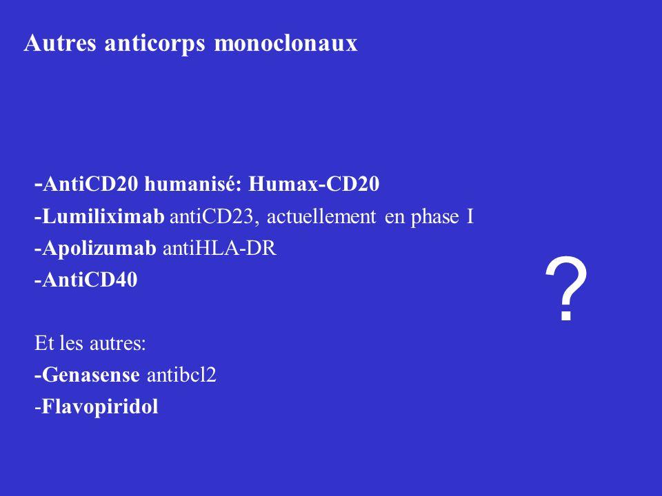 Autres anticorps monoclonaux - AntiCD20 humanisé: Humax-CD20 -Lumiliximab antiCD23, actuellement en phase I -Apolizumab antiHLA-DR -AntiCD40 Et les au