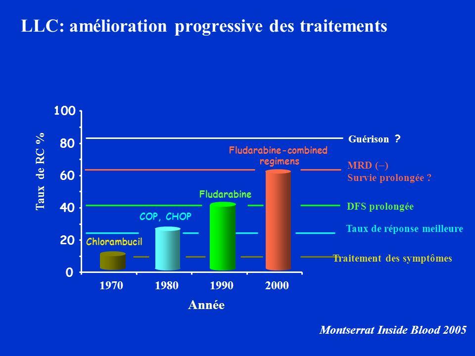 Taux de RC % Chlorambucil COP, CHOP Fludarabine Fludarabine-combined regimens Année LLC: amélioration progressive des traitements Montserrat Inside Bl