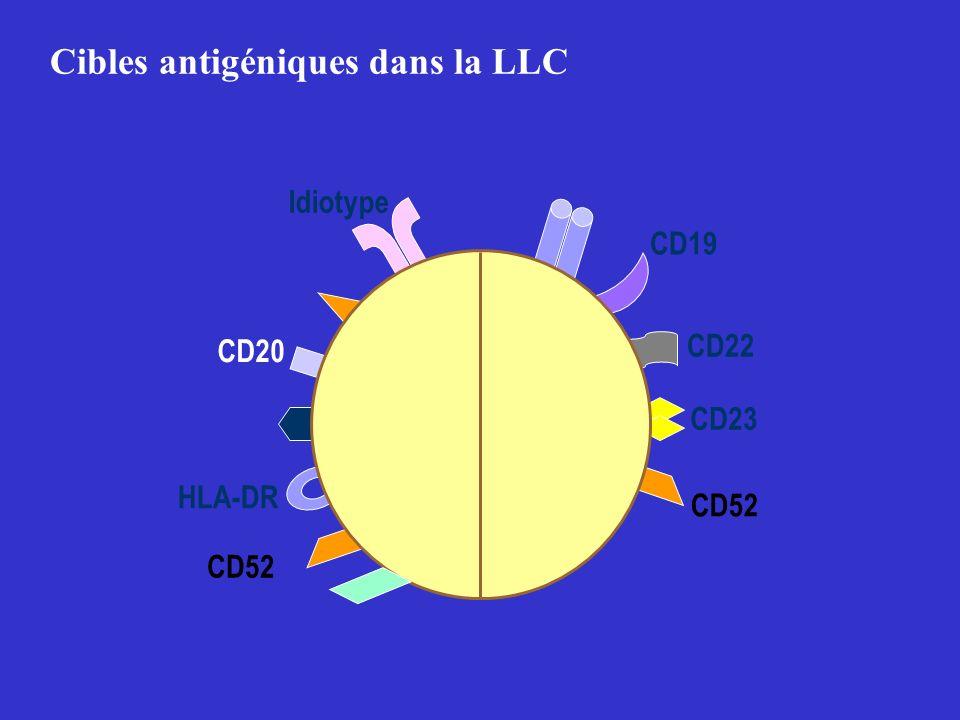 CD20 HLA-DR CD52 CD22 CD52 CD23 CD19 Idiotype Cibles antigéniques dans la LLC