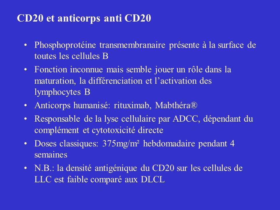 CD20 et anticorps anti CD20 Phosphoprotéine transmembranaire présente à la surface de toutes les cellules B Fonction inconnue mais semble jouer un rôl