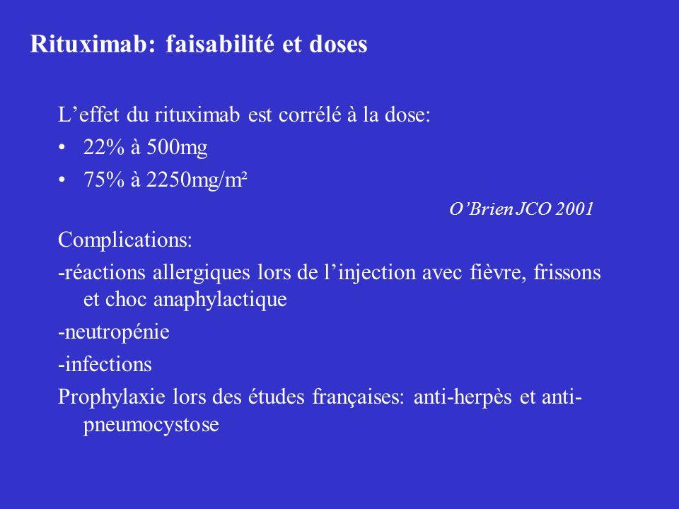 Rituximab: faisabilité et doses Leffet du rituximab est corrélé à la dose: 22% à 500mg 75% à 2250mg/m² OBrien JCO 2001 Complications: -réactions aller