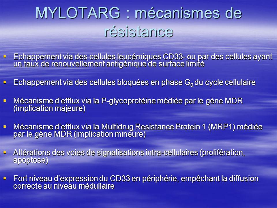 MYLOTARG : mécanismes de résistance Echappement via des cellules leucémiques CD33- ou par des cellules ayant un taux de renouvellement antigénique de