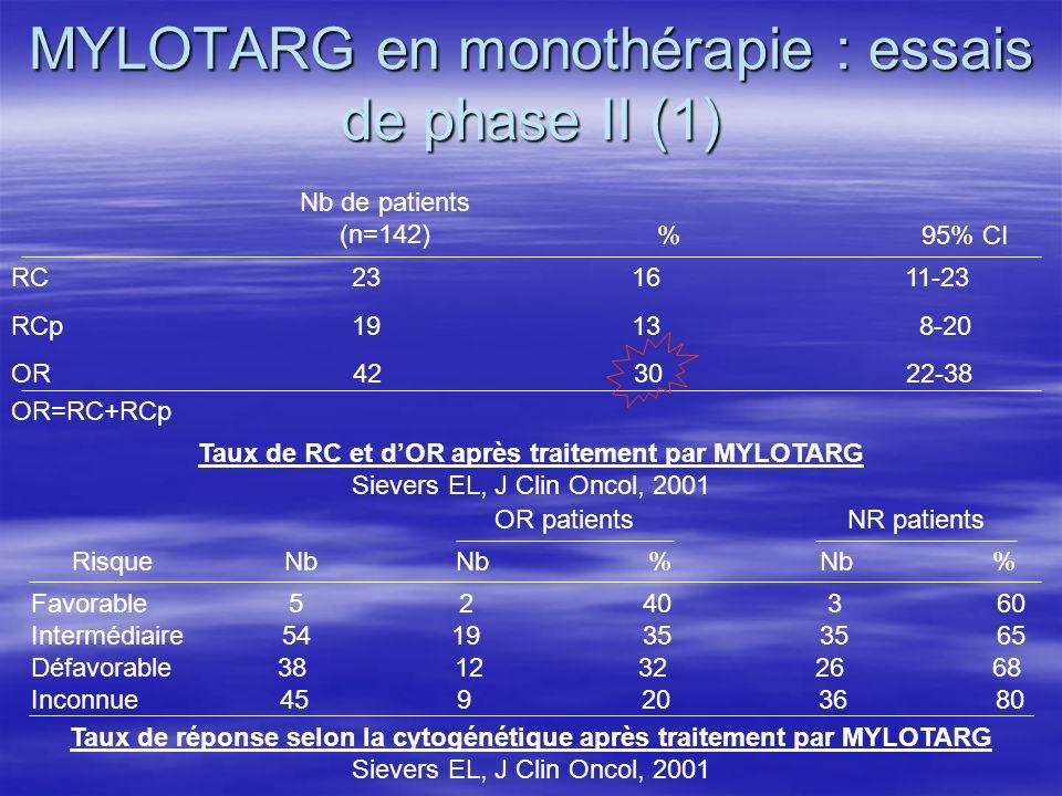MYLOTARG en monothérapie : essais de phase II (1) RC 23 16 11-23 RCp 19 13 8-20 OR 42 30 22-38 OR=RC+RCp Nb de patients (n=142) %95% CI Taux de RC et