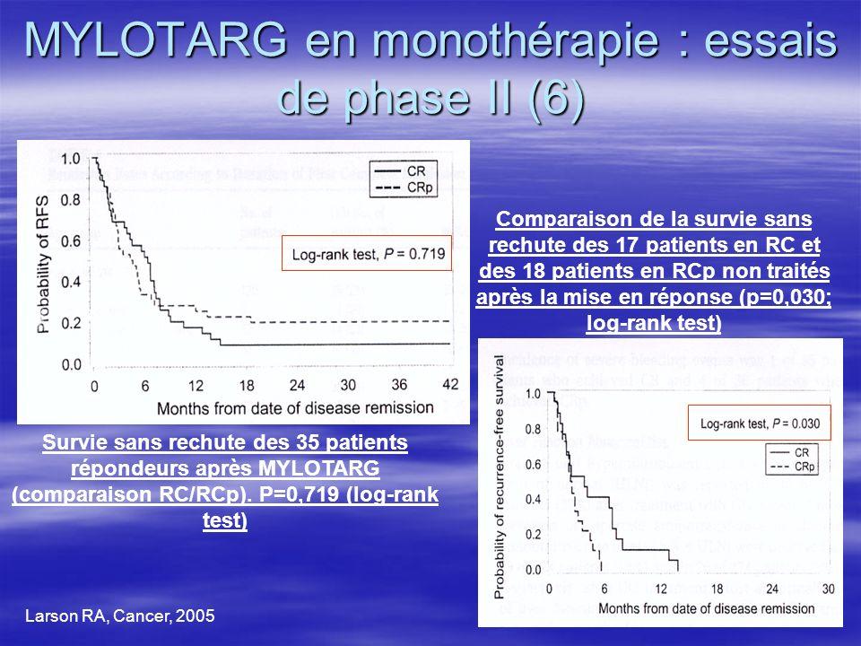 MYLOTARG en monothérapie : essais de phase II (6) Survie sans rechute des 35 patients répondeurs après MYLOTARG (comparaison RC/RCp). P=0,719 (log-ran