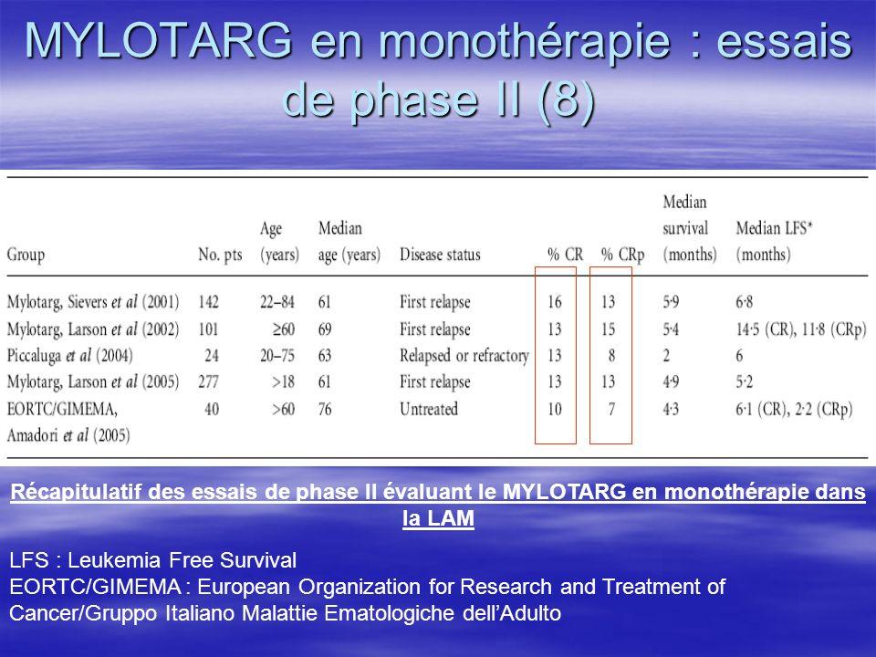 MYLOTARG en monothérapie : essais de phase II (8) Récapitulatif des essais de phase II évaluant le MYLOTARG en monothérapie dans la LAM LFS : Leukemia