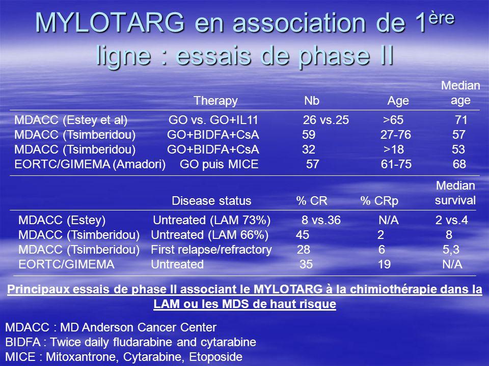 MYLOTARG en association de 1 ère ligne : essais de phase II MDACC (Estey et al) GO vs. GO+IL11 26 vs.25 >65 71 MDACC (Tsimberidou) GO+BIDFA+CsA 59 27-