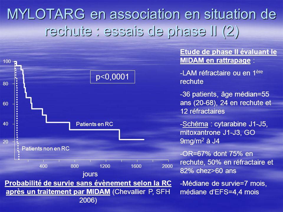 MYLOTARG en association en situation de rechute : essais de phase II (2) 20 40 60 80 100 400800120016002000 p<0,0001 jours Probabilité de survie sans