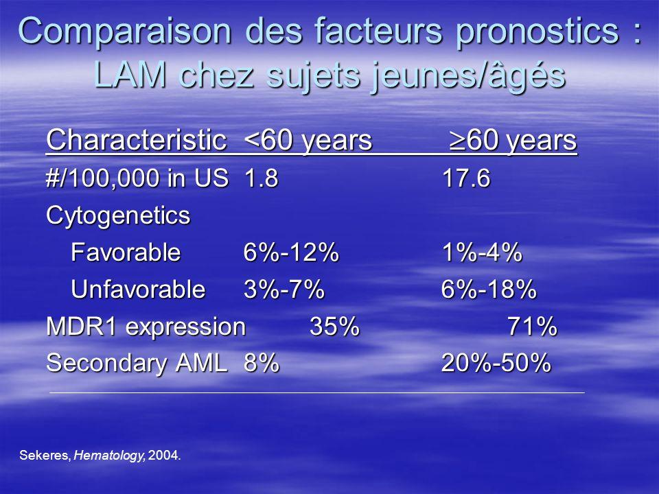 Comparaison des facteurs pronostics : LAM chez sujets jeunes/âgés Characteristic<60 years 60 years #/100,000 in US 1.817.6 Cytogenetics Favorable6%-12