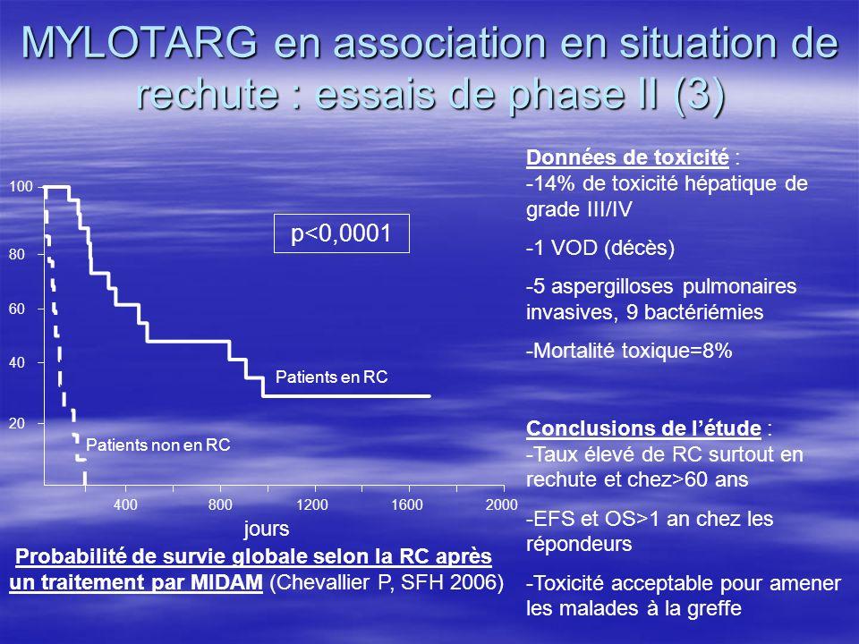 MYLOTARG en association en situation de rechute : essais de phase II (3) 400800120016002000 20 40 60 80 100 p<0,0001 Probabilité de survie globale sel