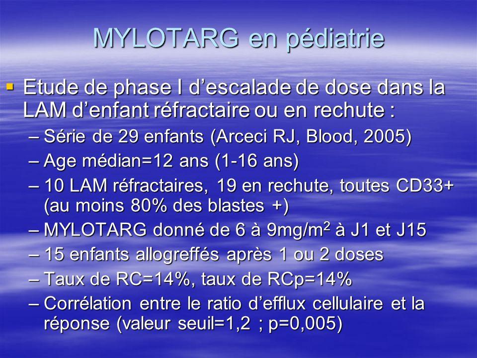 MYLOTARG en pédiatrie Etude de phase I descalade de dose dans la LAM denfant réfractaire ou en rechute : Etude de phase I descalade de dose dans la LA