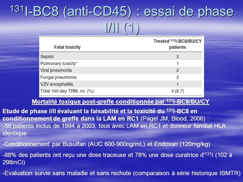 131 I-BC8 (anti-CD45) : essai de phase I/II (1) Mortalité toxique post-greffe conditionnée par 131 I-BC8/BU/CY Etude de phase I/II évaluant la faisabi