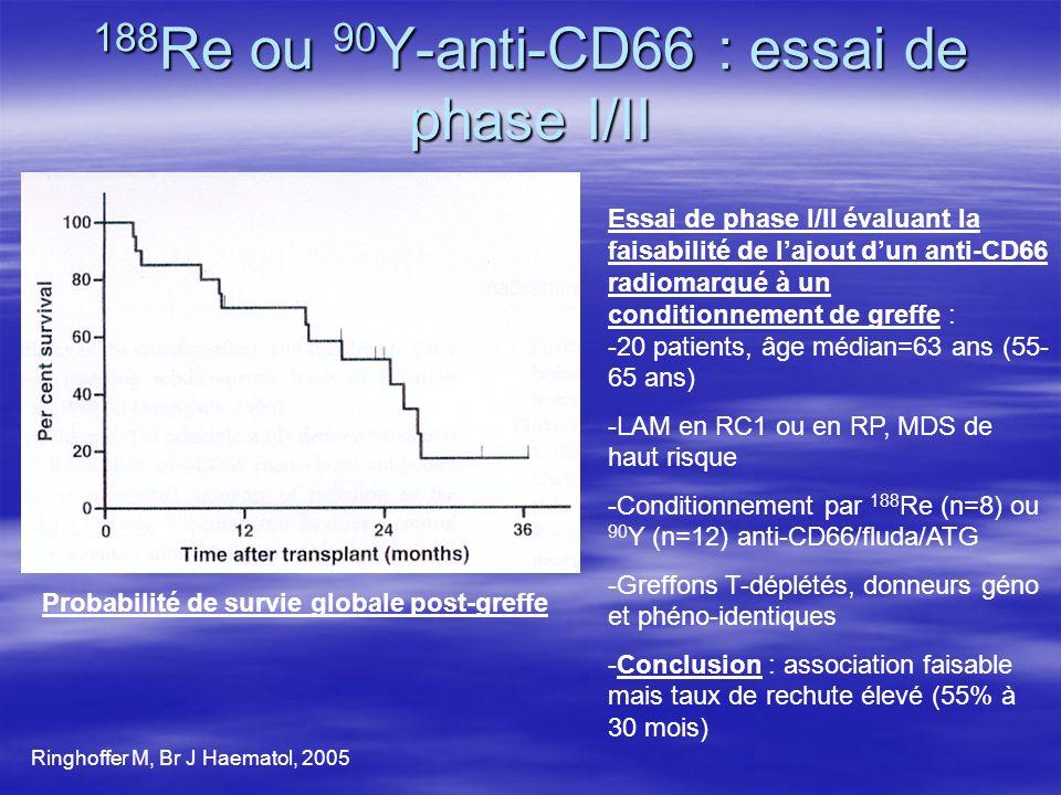 188 Re ou 90 Y-anti-CD66 : essai de phase I/II Probabilité de survie globale post-greffe Essai de phase I/II évaluant la faisabilité de lajout dun ant