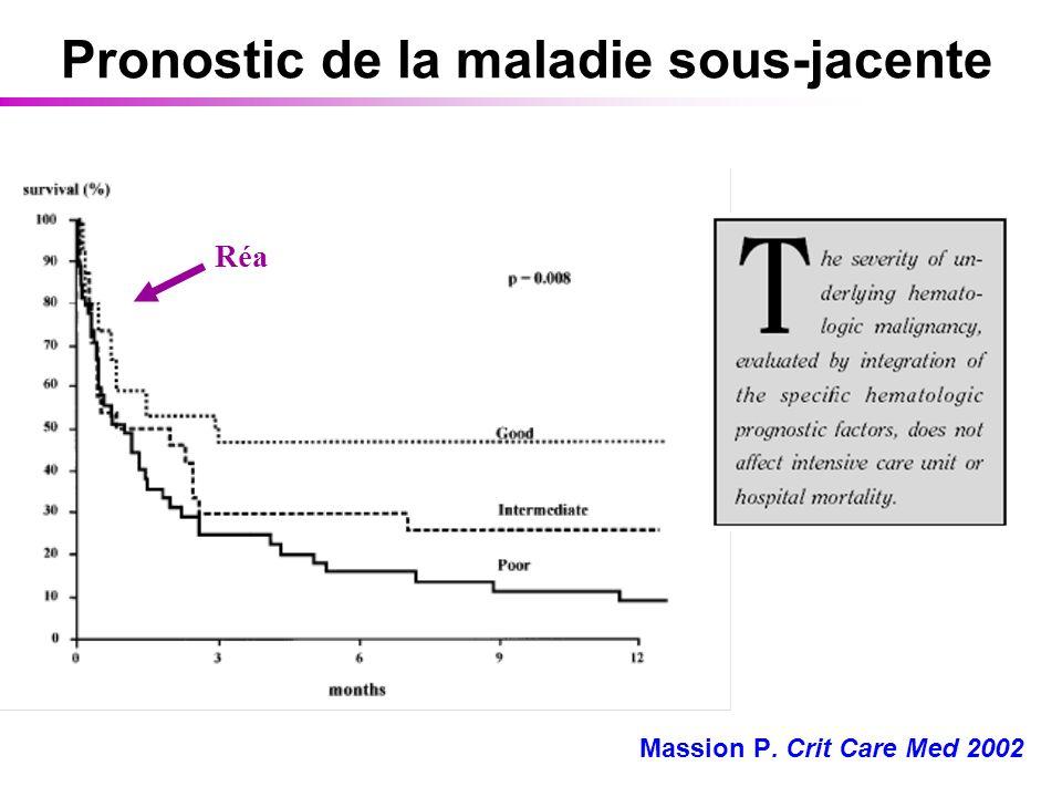Pronostic de la maladie sous-jacente Massion P. Crit Care Med 2002 Réa