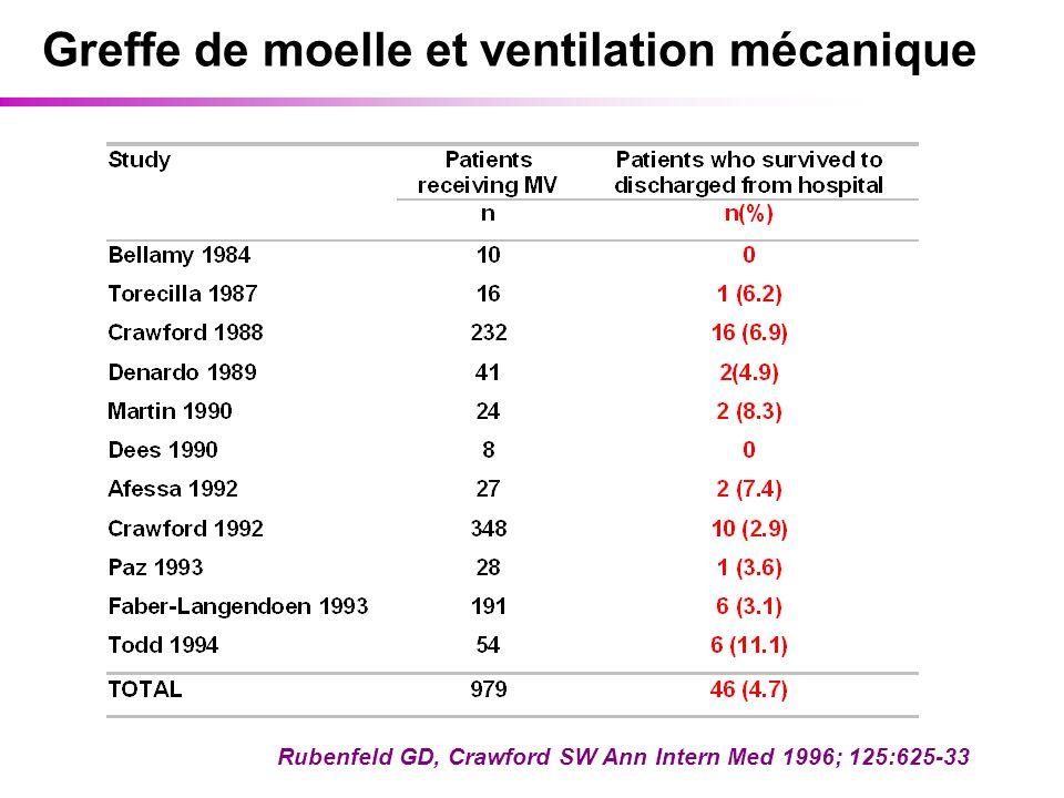 Greffe de moelle et ventilation mécanique Rubenfeld GD, Crawford SW Ann Intern Med 1996; 125:625-33