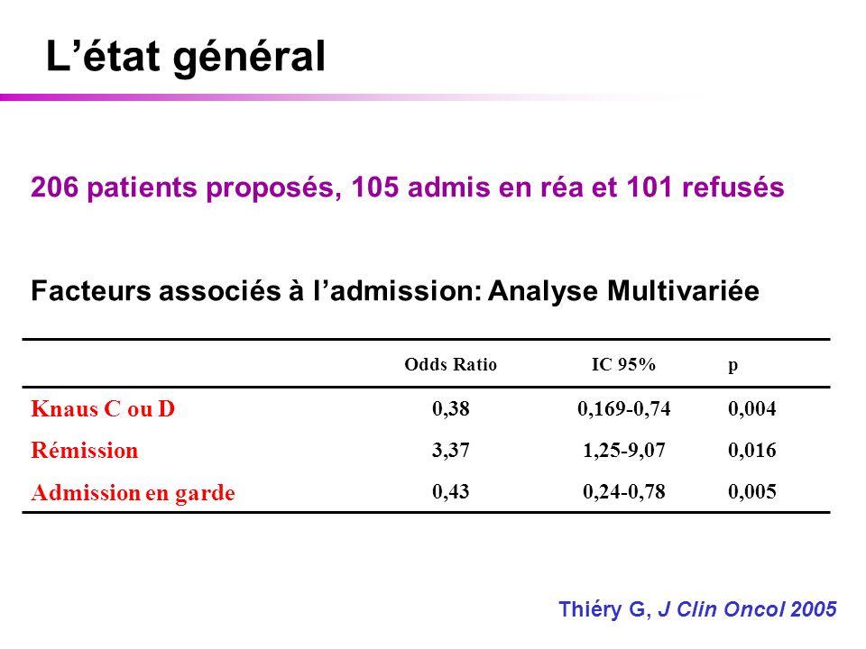 Létat général 206 patients proposés, 105 admis en réa et 101 refusés Facteurs associés à ladmission: Analyse Multivariée 0,0050,24-0,780,43 Admission