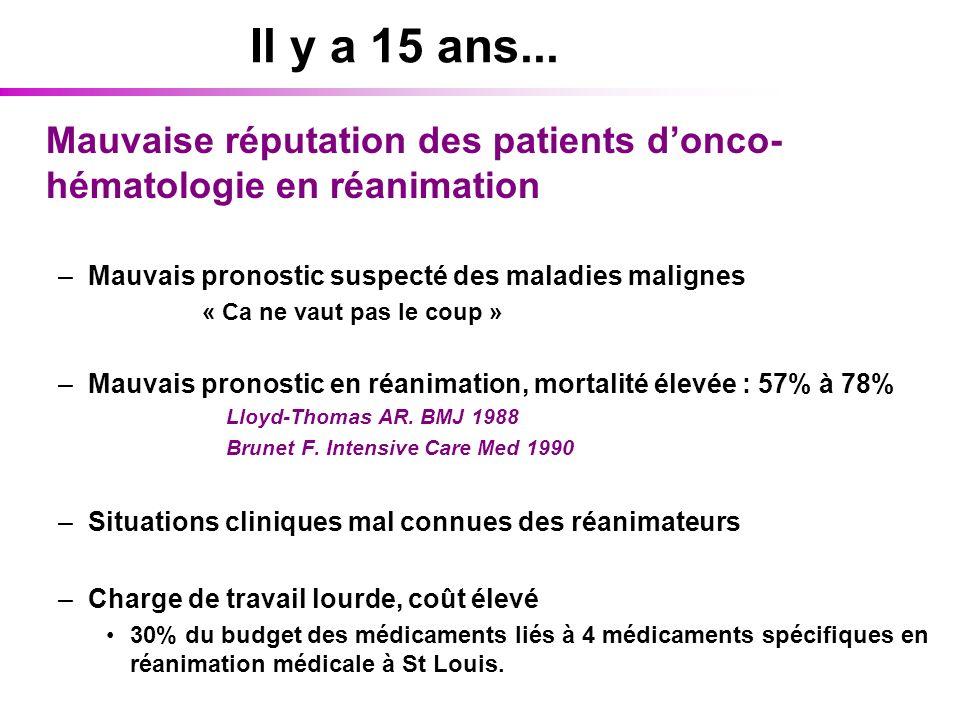 Il y a 15 ans... Mauvaise réputation des patients donco- hématologie en réanimation –Mauvais pronostic suspecté des maladies malignes « Ca ne vaut pas