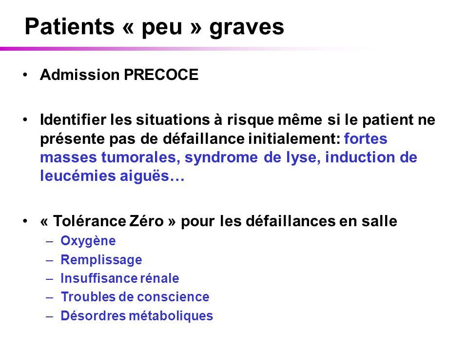 Patients « peu » graves Admission PRECOCE Identifier les situations à risque même si le patient ne présente pas de défaillance initialement: fortes ma