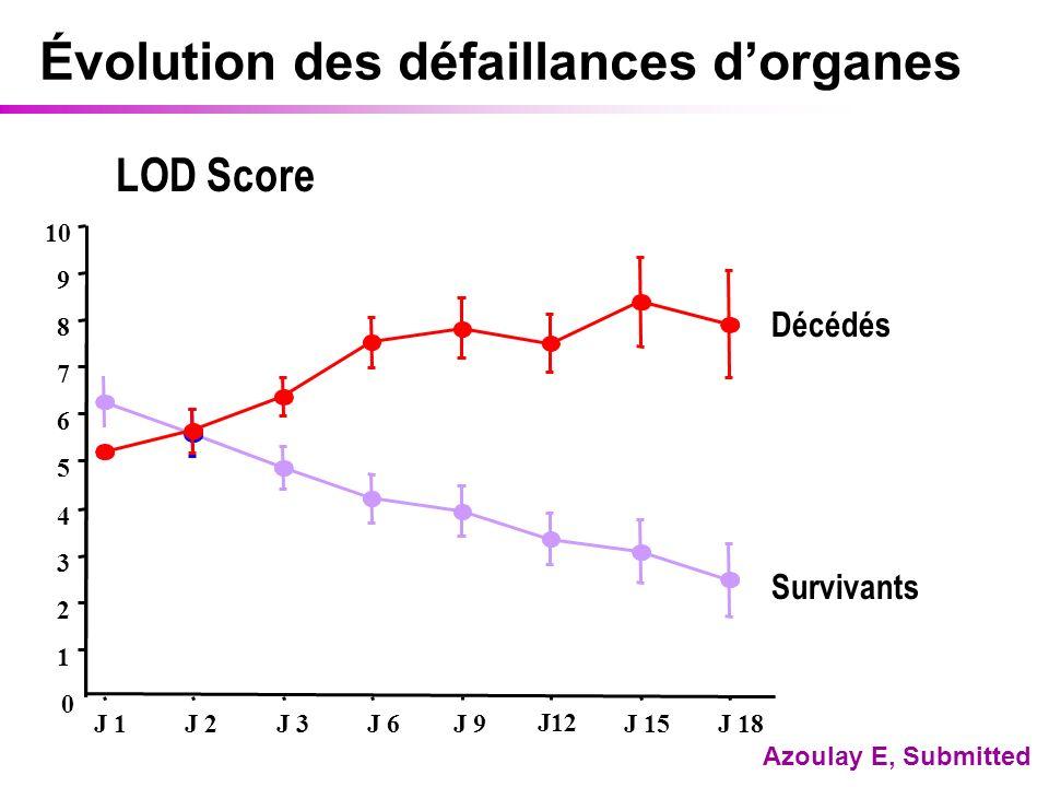 Évolution des défaillances dorganes 0 1 J 1 J 2 J 3 J 6 J 9 J12 J 15 J 18 2 3 4 5 6 7 8 9 10 LOD Score Décédés Survivants Azoulay E, Submitted