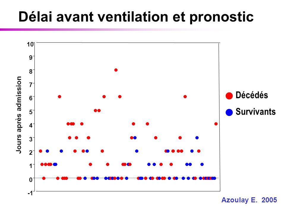 Décédés Survivants Délai avant ventilation et pronostic Azoulay E. 2005