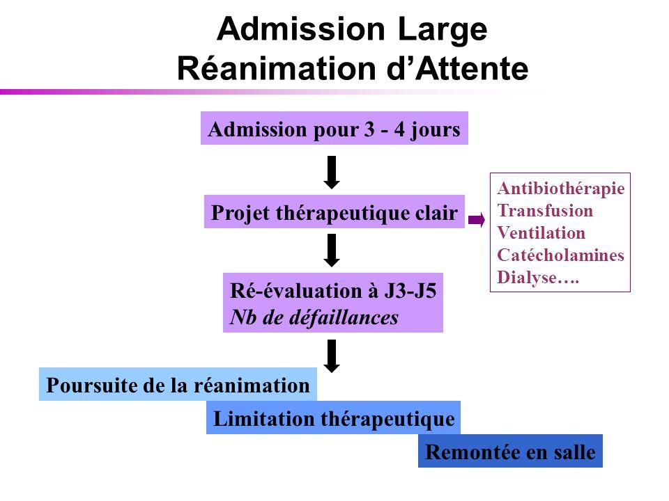 Admission Large Réanimation dAttente Admission pour 3 - 4 jours Projet thérapeutique clair Antibiothérapie Transfusion Ventilation Catécholamines Dial