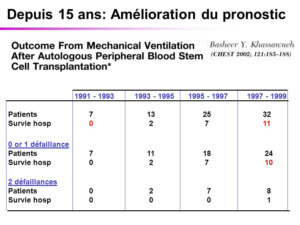 Depuis 15 ans: Amélioration du pronostic 1991 - 1993 1993 - 1995 1995 - 1997 1997 - 1999 Patients 7 13 25 32 Survie hosp 0 2 7 11 0 or 1 défaillance Patients 7 11 18 24 Survie hosp 0 2 7 10 2 défaillances Patients 0 2 7 8 Survie hosp 0 0 0 1