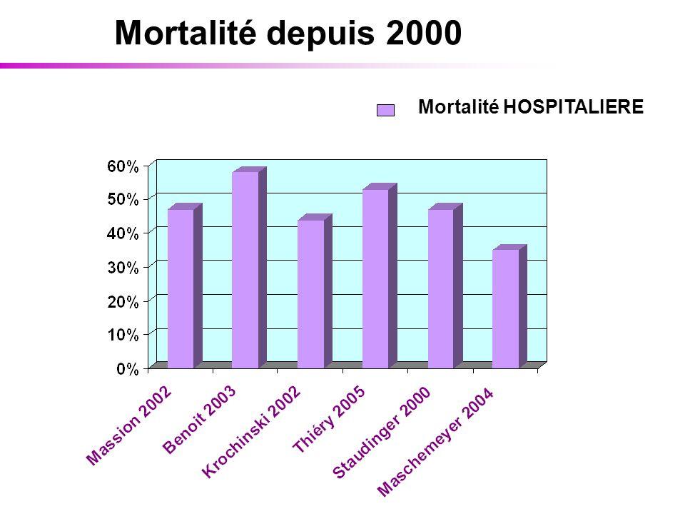 Mortalité HOSPITALIERE Mortalité depuis 2000