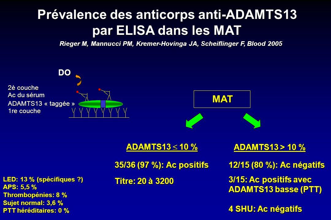 Prévalence des anticorps anti-ADAMTS13 par ELISA dans les MAT Rieger M, Mannucci PM, Kremer-Hovinga JA, Scheiflinger F, Blood 2005 MAT ADAMTS13 10 % 3