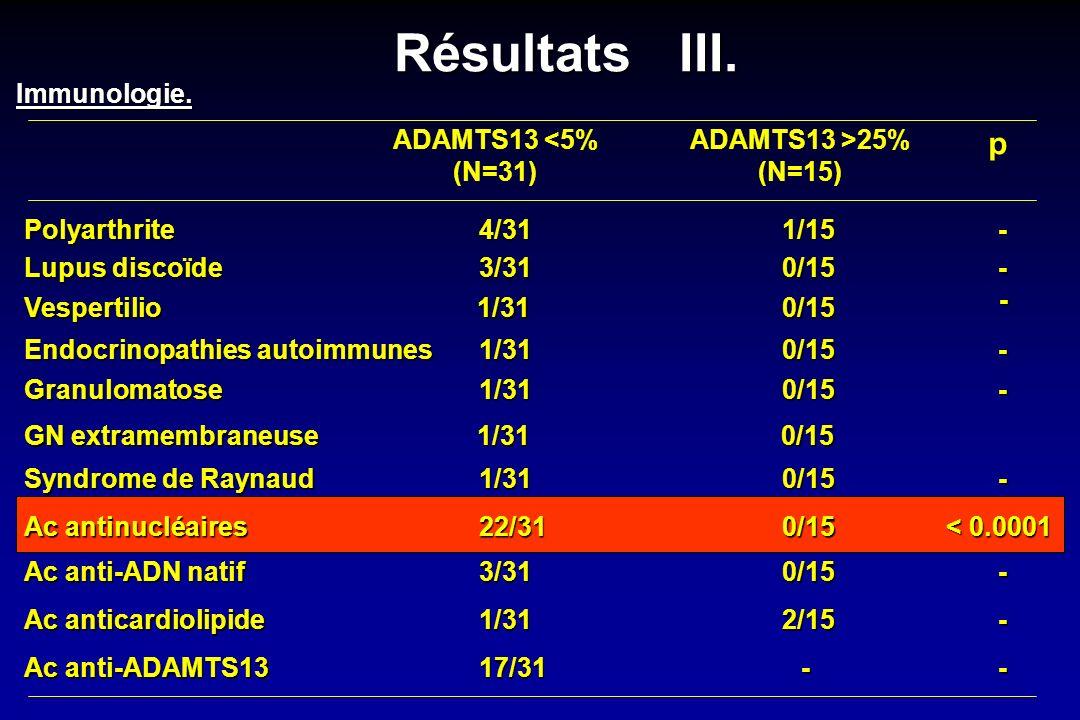 ADAMTS13 <5% (N=31) ADAMTS13 >25% (N=15) p Immunologie. Polyarthrite Lupus discoïde Endocrinopathies autoimmunes Granulomatose Syndrome de Raynaud Ac