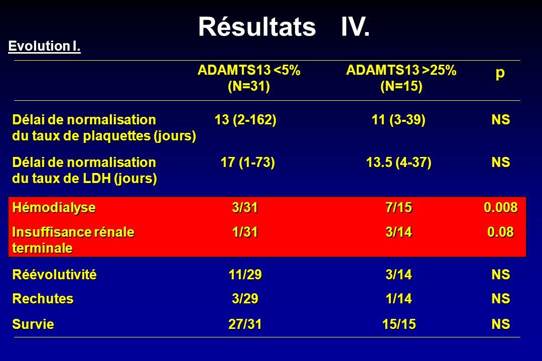 ADAMTS13 <5% (N=31) ADAMTS13 >25% (N=15)p Délai de normalisation du taux de plaquettes (jours) Délai de normalisation du taux de LDH (jours) Hémodialy