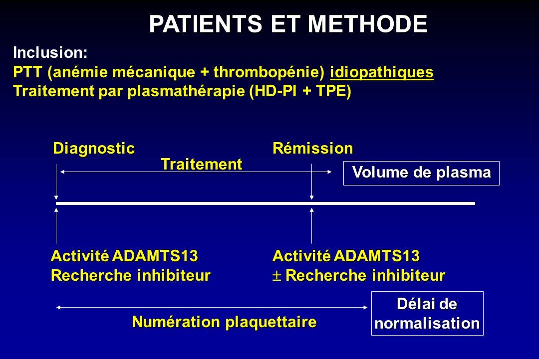 PATIENTS ET METHODE Activité ADAMTS13 Recherche inhibiteur Diagnostic Traitement Rémission Numération plaquettaire Activité ADAMTS13 Recherche inhibit