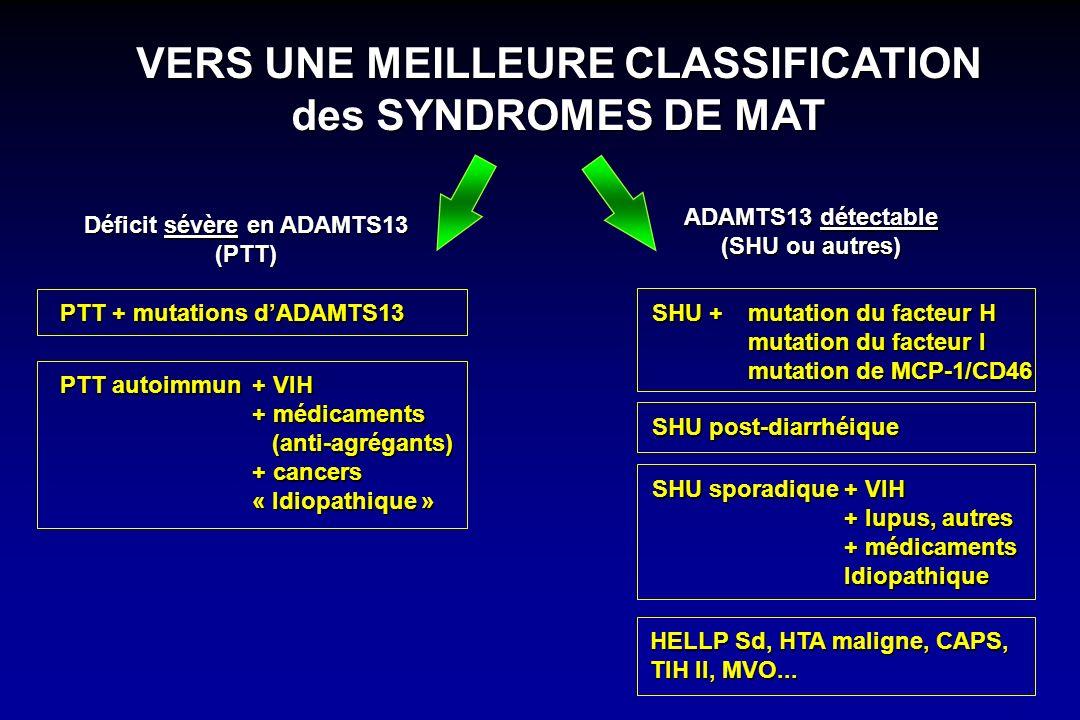 VERS UNE MEILLEURE CLASSIFICATION des SYNDROMES DE MAT Déficit sévère en ADAMTS13 (PTT) ADAMTS13 détectable (SHU ou autres) PTT + mutations dADAMTS13