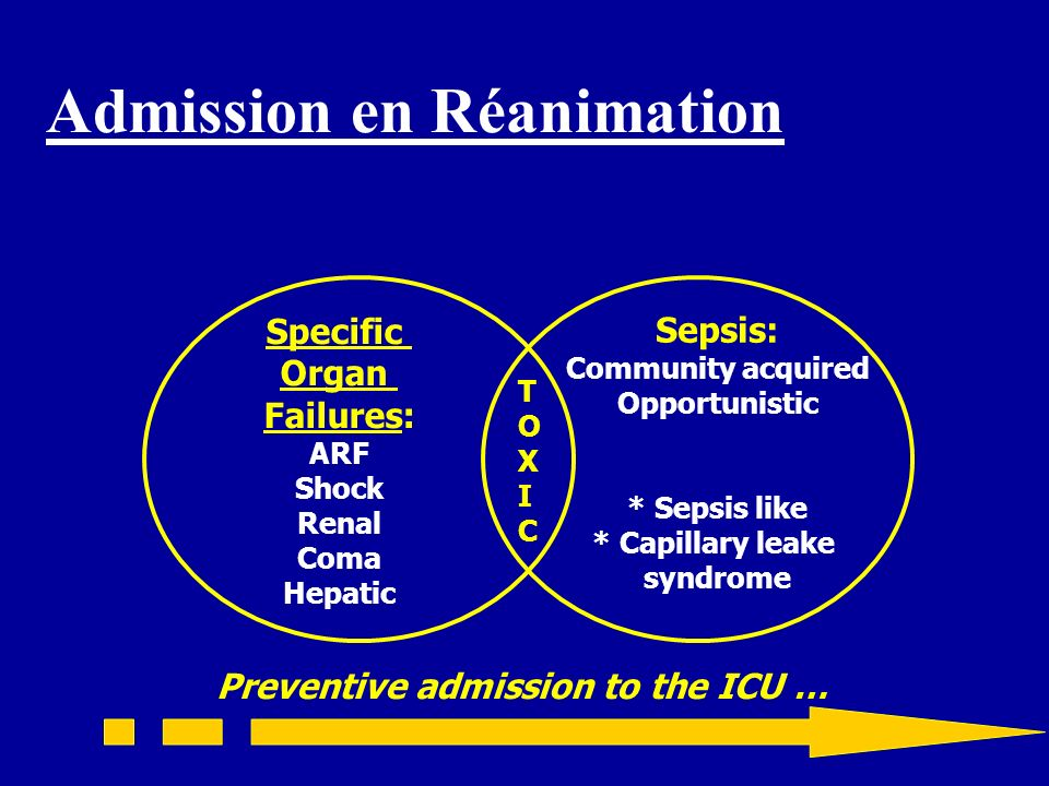 Admission en Réanimation Specific Organ Failures: ARF Shock Renal Coma Hepatic Sepsis: Community acquired Opportunistic * Sepsis like * Capillary leak