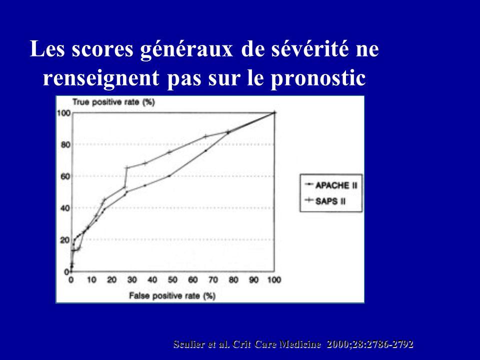 Les scores généraux de sévérité ne renseignent pas sur le pronostic Sculier et al. Crit Care Medicine 2000;28:2786-2792