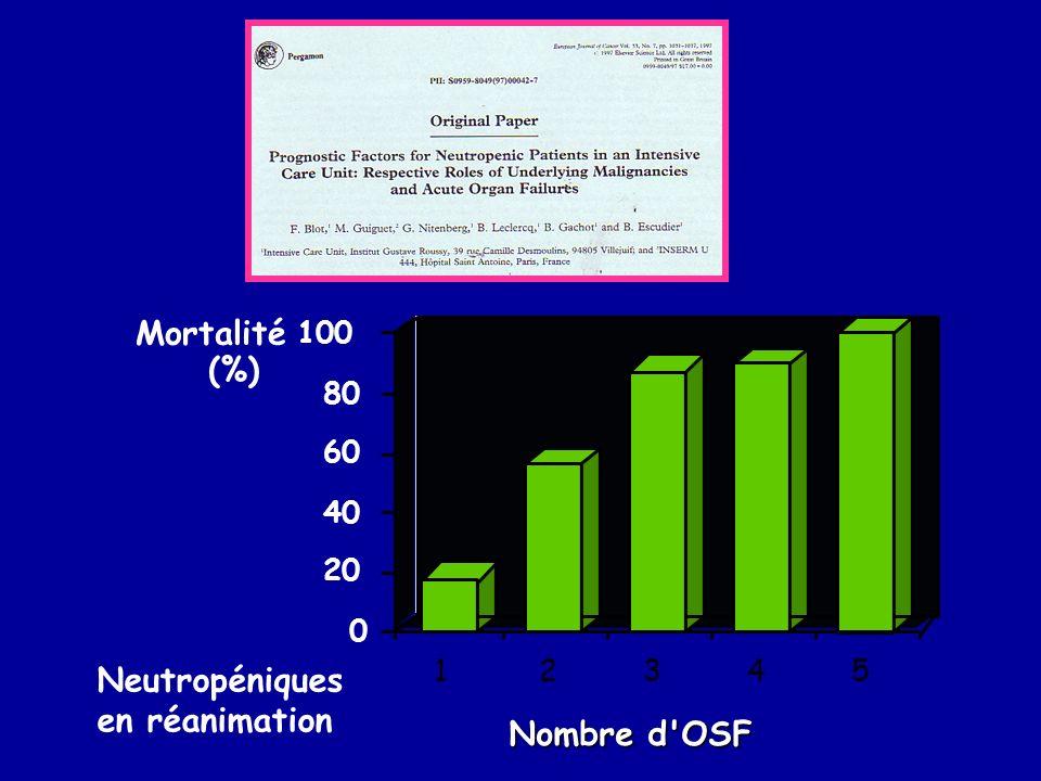 12345 Nombre d'OSF 0 20 40 60 80 100 Mortalité (%) Neutropéniques en réanimation