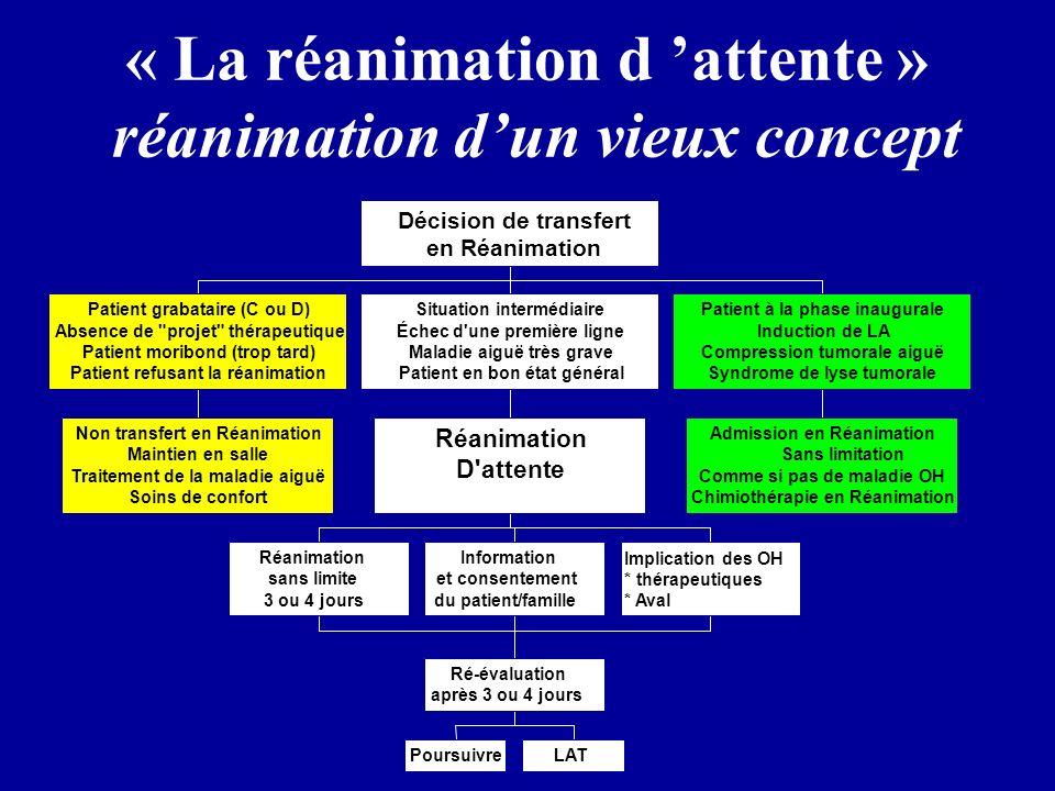 « La réanimation d attente » réanimation dun vieux concept Non transfert en Réanimation Maintien en salle Traitement de la maladie aiguë Soins de conf