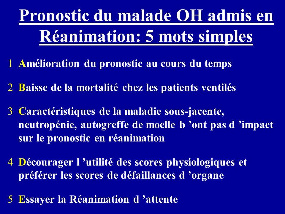 Pronostic du malade OH admis en Réanimation: 5 mots simples 1Amélioration du pronostic au cours du temps 2Baisse de la mortalité chez les patients ven