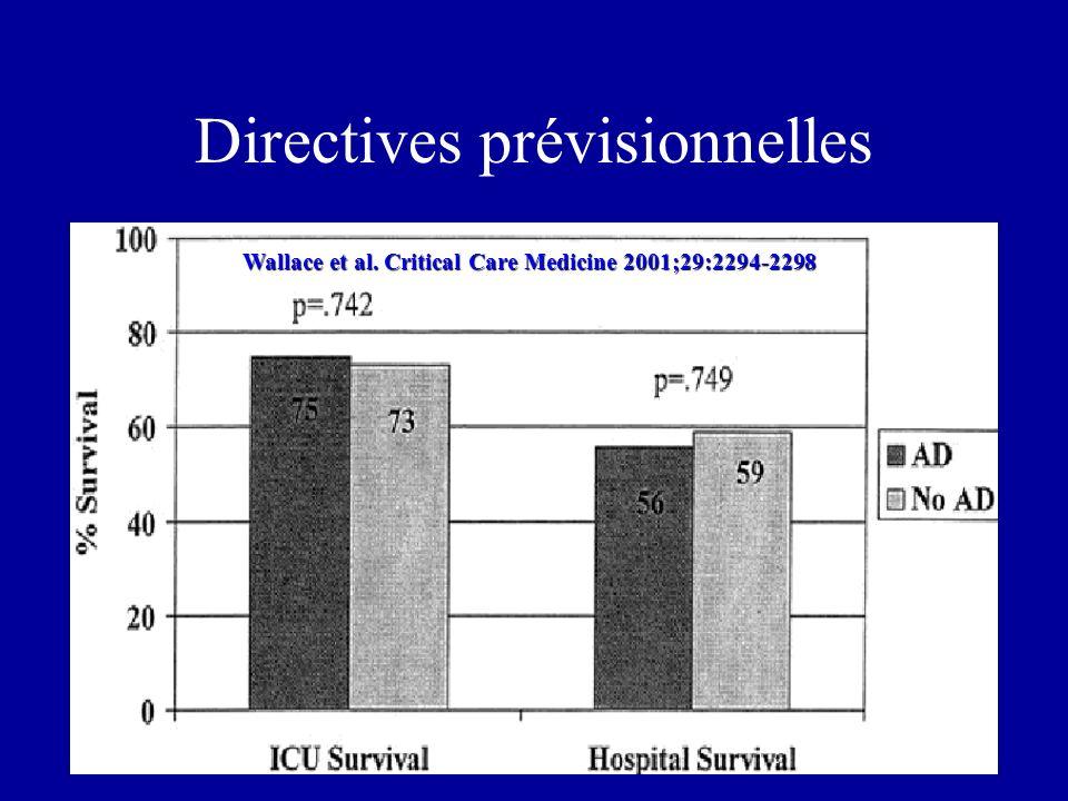 Directives prévisionnelles Wallace et al. Critical Care Medicine 2001;29:2294-2298