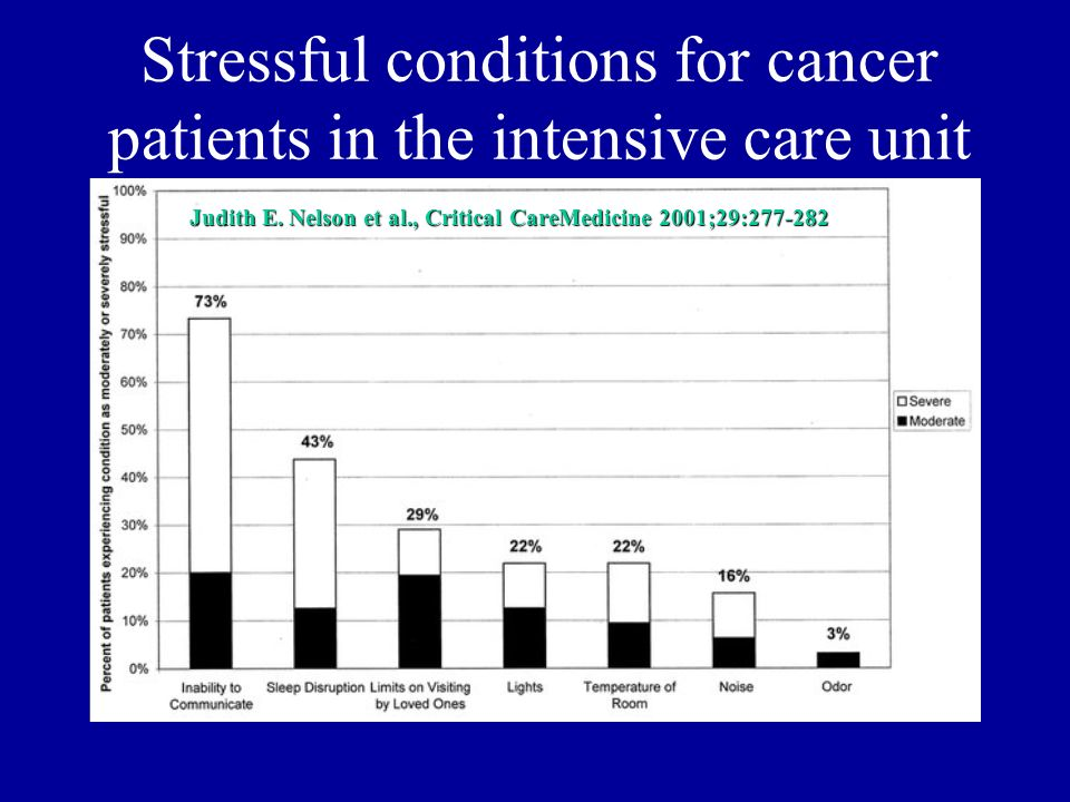 Stressful conditions for cancer patients in the intensive care unit Judith E. Nelson et al., Critical CareMedicine 2001;29:277-282