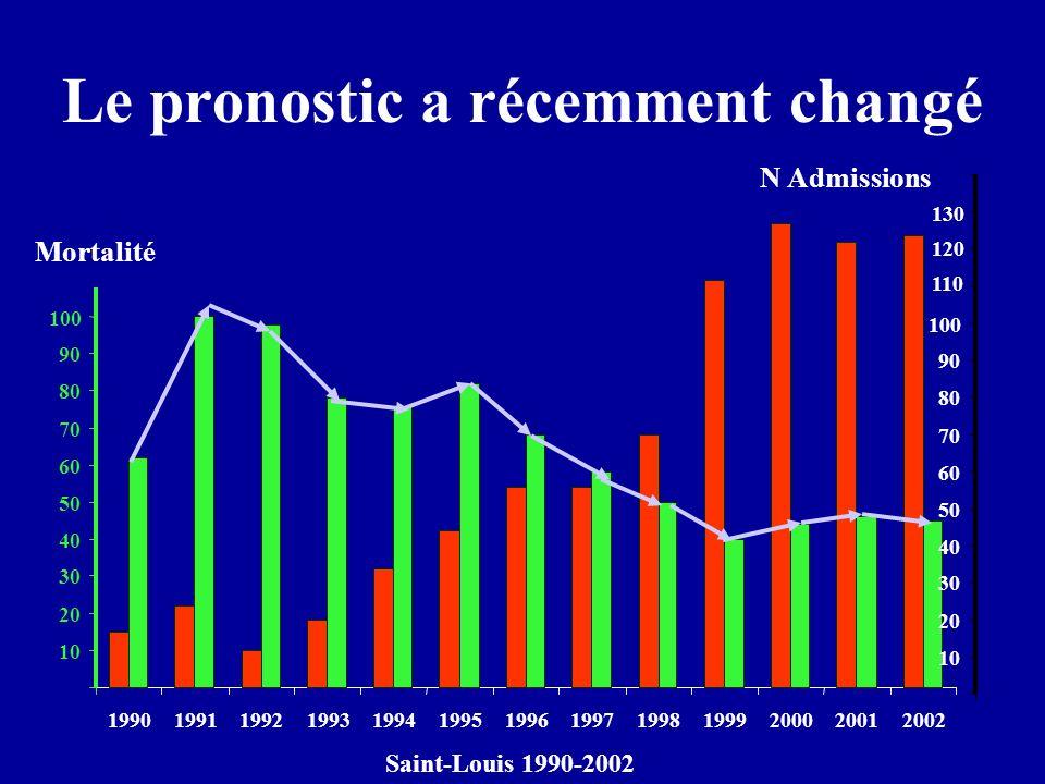 1990199119921993199419951996199719981999200020012002 Le pronostic a récemment changé 10 20 30 40 50 60 70 80 90 100 Mortalité 10 20 30 40 50 60 70 80