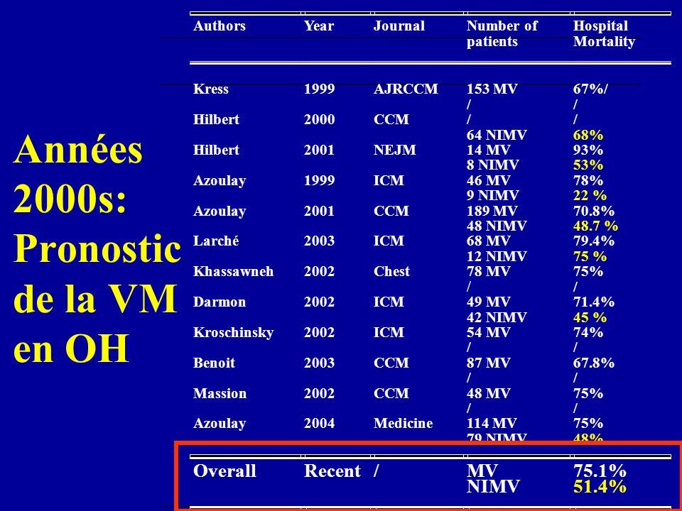 Années 2000s: Pronostic de la VM en OH OverallRecent/MV NIMV 75.1% 51.4%