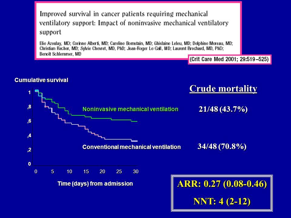 Cumulative survival 21/48 (43.7%) 34/48 (70.8%) Crude mortality ARR: 0.27 (0.08-0.46) NNT: 4 (2-12)
