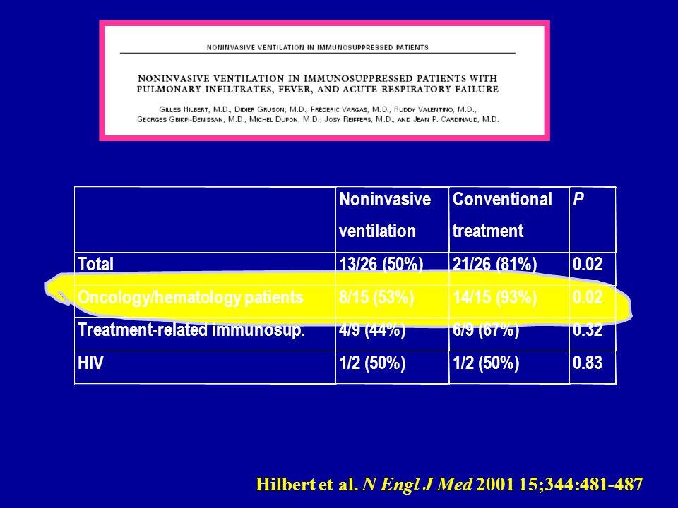 Hilbert et al. N Engl J Med 2001 15;344:481-487 Noninvasive ventilation Conventional treatment P Total13/26 (50%)21/26 (81%)0.02 Oncology/hematology p