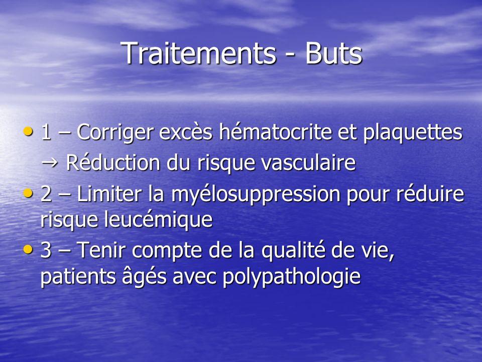Traitements - Buts 1 – Corriger excès hématocrite et plaquettes 1 – Corriger excès hématocrite et plaquettes Réduction du risque vasculaire Réduction