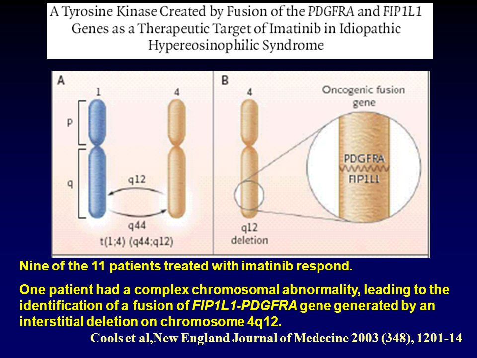 Nine of the 11 patients treated with imatinib respond. One patient had a complex chromosomal abnormality, leading to the identification of a fusion of