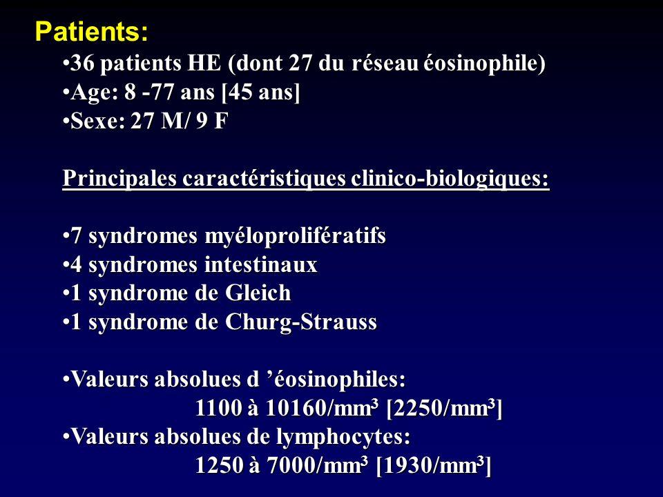 Patients: 36 patients HE (dont 27 du réseau éosinophile)36 patients HE (dont 27 du réseau éosinophile) Age: 8 -77 ans [45 ans]Age: 8 -77 ans [45 ans]