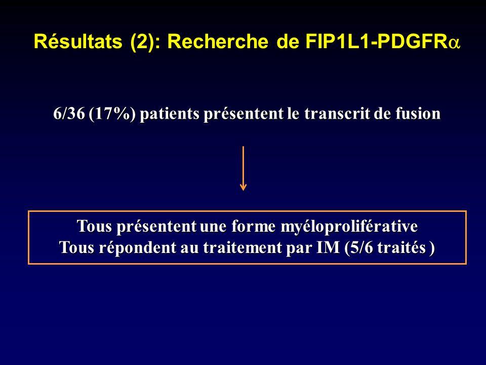 Résultats (2): Recherche de FIP1L1-PDGFR Résultats (2): Recherche de FIP1L1-PDGFR 6/36 (17%) patients présentent le transcrit de fusion Tous présenten
